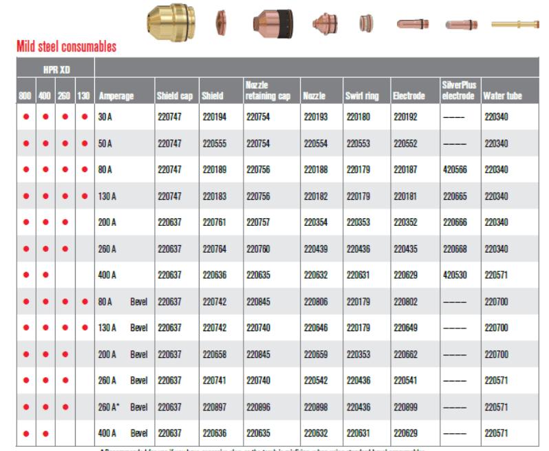 Exemple de numéro de produit des consommables Hypertherm pour XPR300 sur acier doux