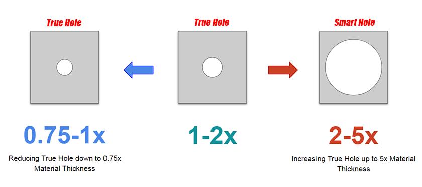 True Hole & Smart Hole