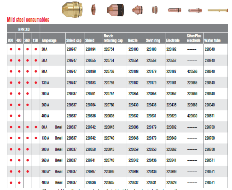 Hypertherm Consumables Product Number example for XPR300 on Mild steel