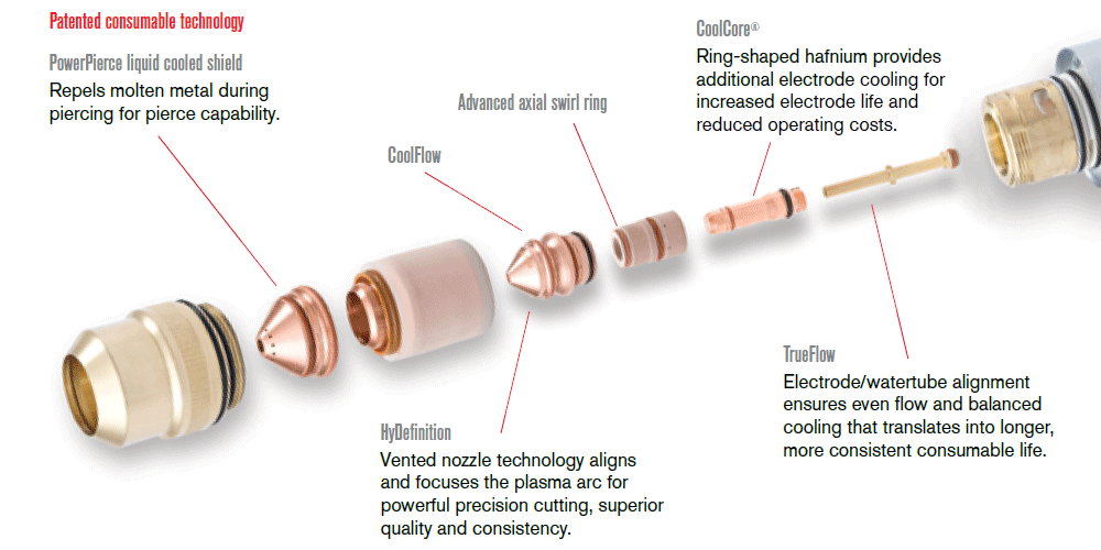 Power Of Hypertherm Consumables - UK